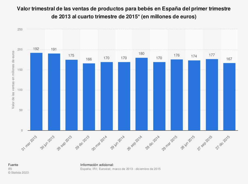 Estadística: Valor trimestral de las ventas de productos para bebés en España del primer trimestre de 2013 al cuarto trimestre de 2015* (en millones de euros) | Statista