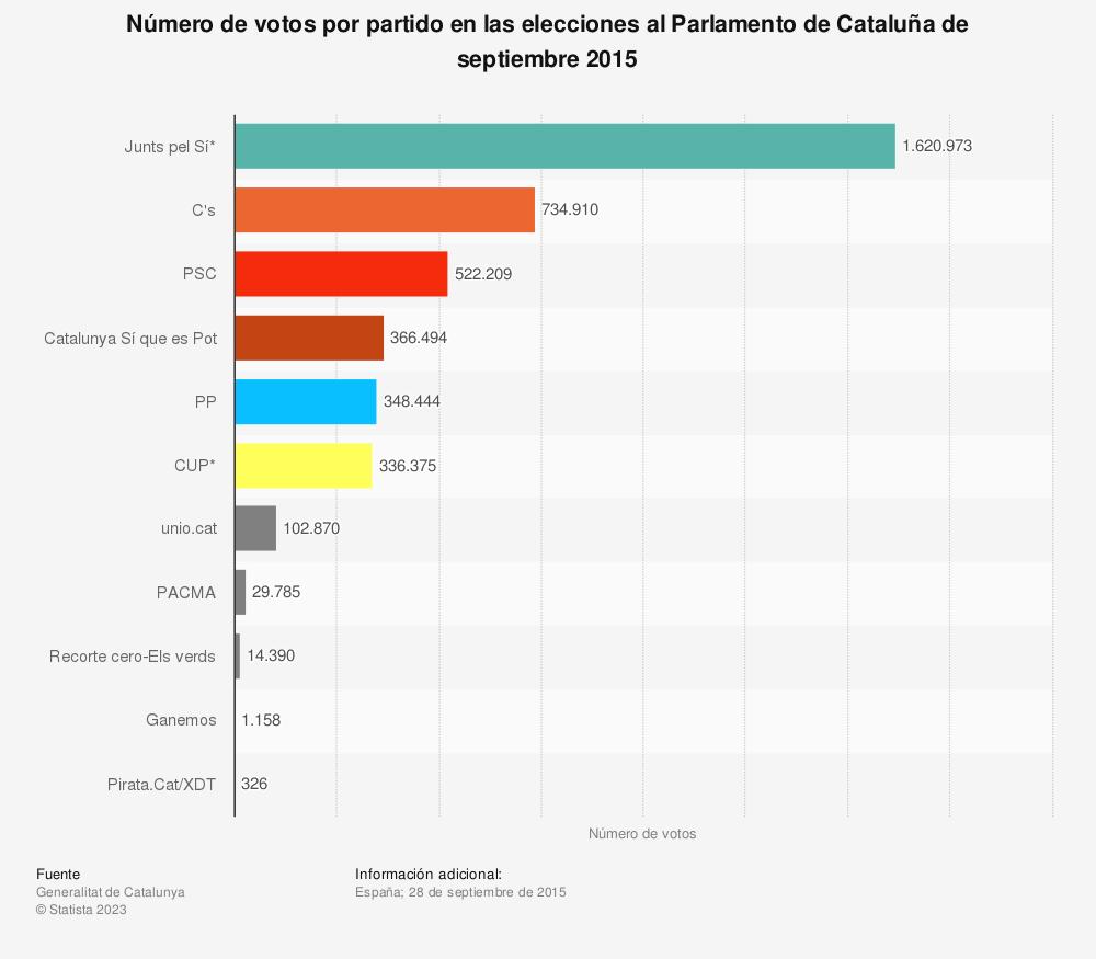 Estadística: Número de votos por partido en las elecciones al Parlamento de Cataluña de septiembre 2015 | Statista