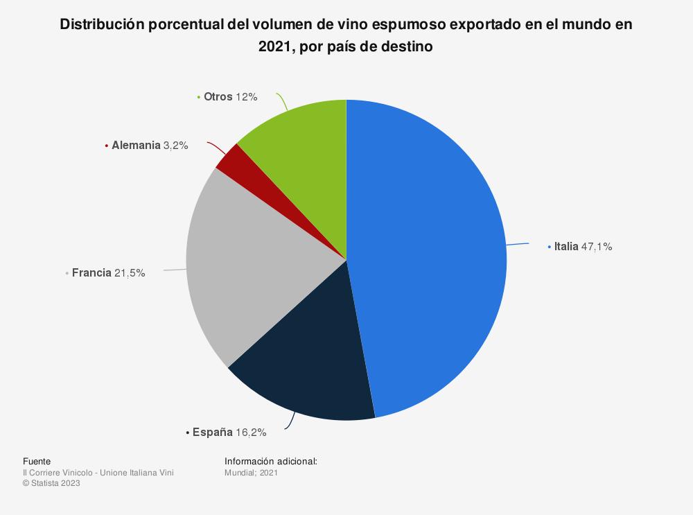Estadística: Cuota de mercado de los principales países exportadores de vino espumoso en el mundo en 2019, por país | Statista
