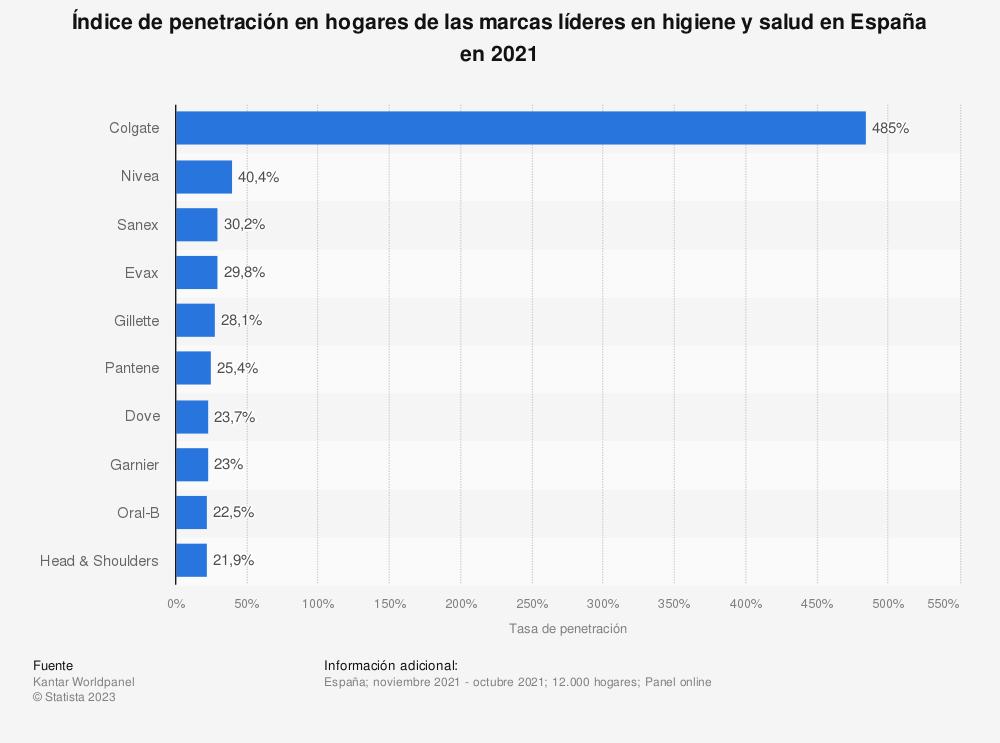 Estadística: Índice de penetración en hogares de las marcas líderes en higiene y salud en España en 2019 | Statista