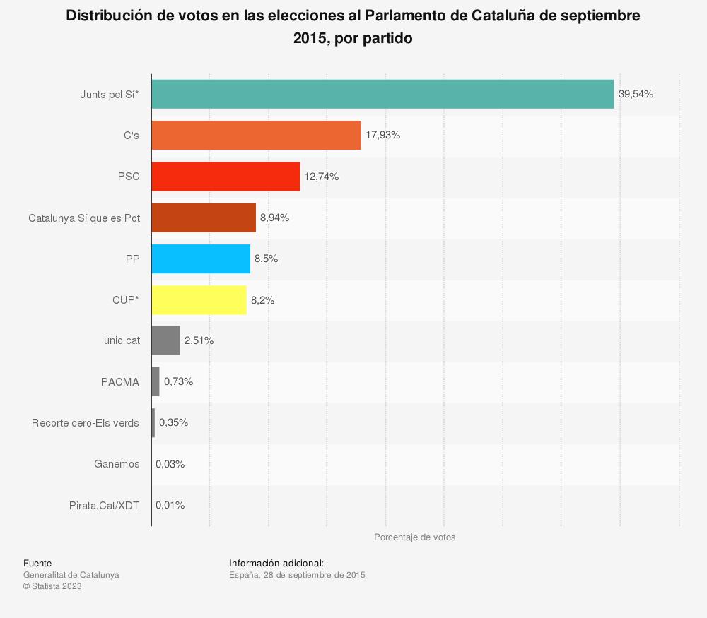 Estadística: Distribución de votos en las elecciones al Parlamento de Cataluña de septiembre 2015, por partido | Statista