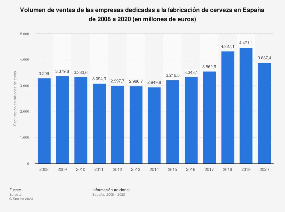 Estadística: Volumen de ventas de las empresas dedicadas a la fabricación de cerveza en España de 2008 a 2018 (en millones de euros) | Statista