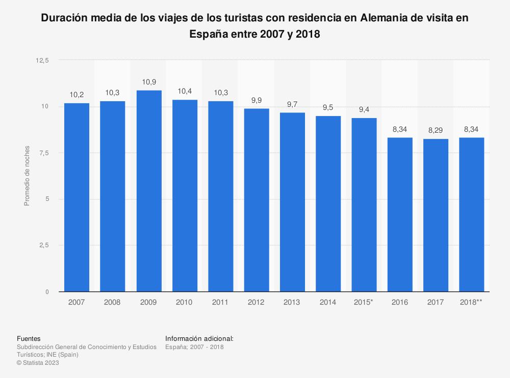 Estadística: Duración media de los viajes de los turistas con residencia en Alemania de visita en España entre 2007 y 2018 | Statista
