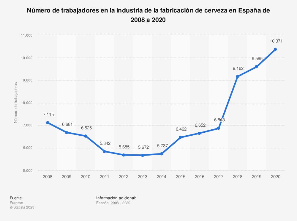 Estadística: Número de trabajadores en la industria de la fabricación de cerveza en España de 2008 a 2016 | Statista