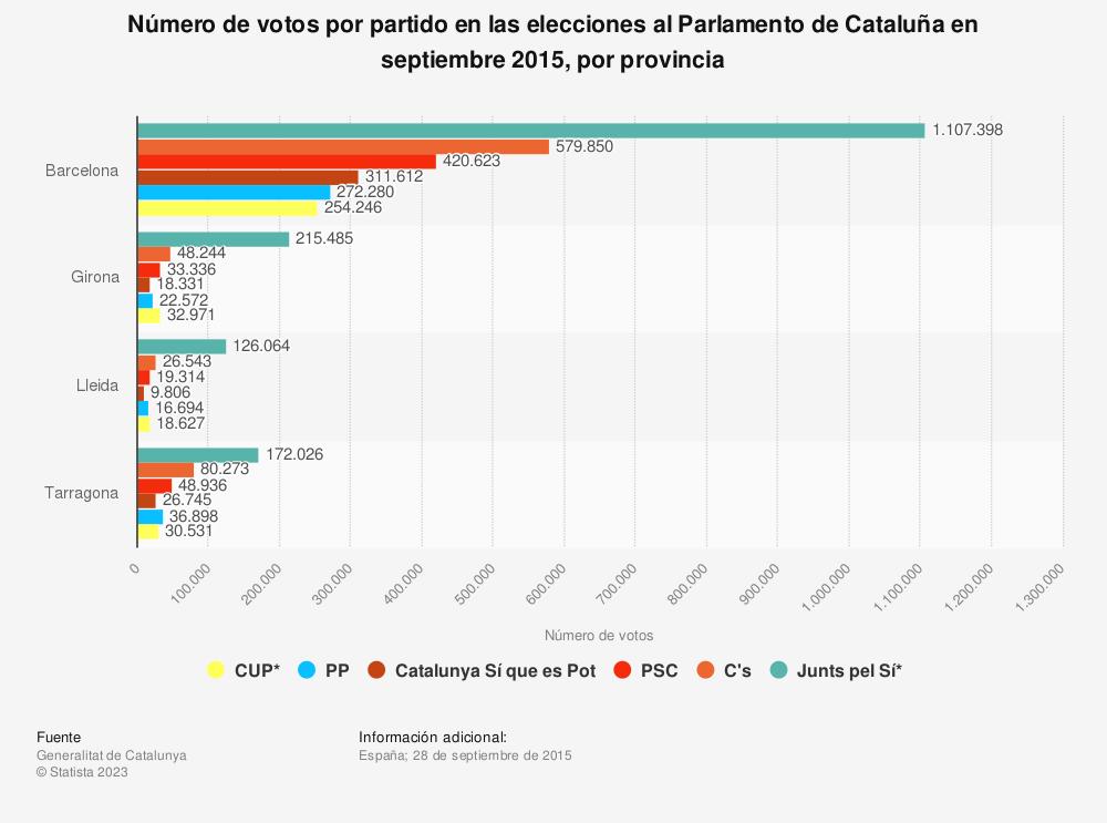 Estadística: Número de votos por partido en las elecciones al Parlamento de Cataluña en septiembre 2015, por provincia | Statista
