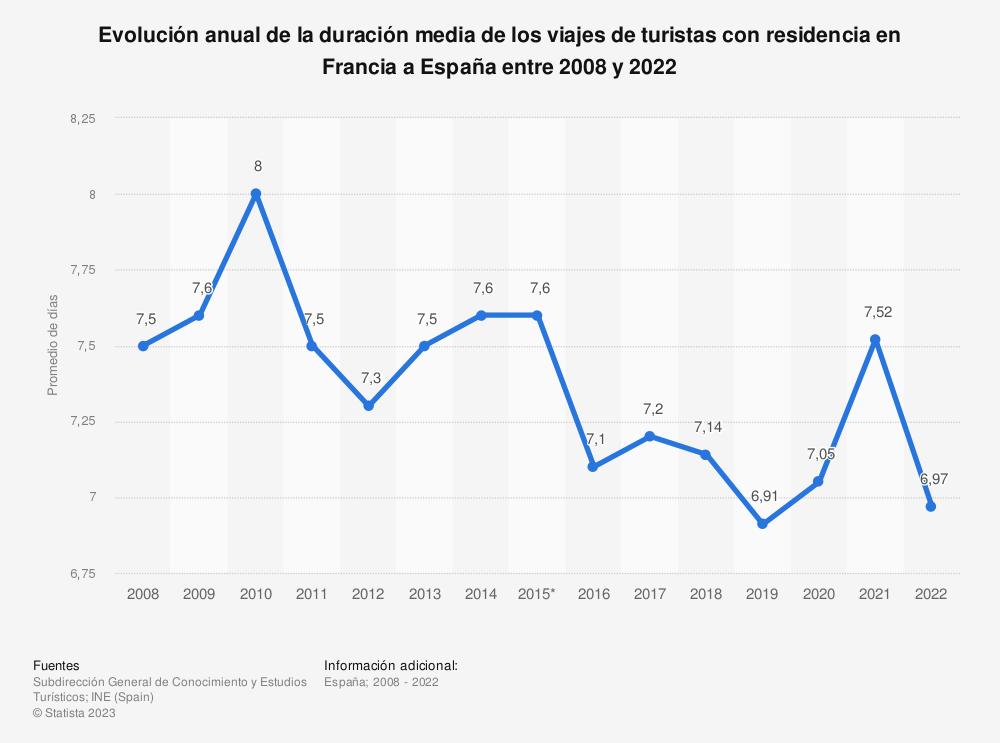 Estadística: Evolución anual de la duración media de los viajes de turistas con residencia en Francia a España entre 2008 y 2019 | Statista