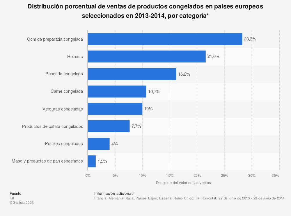 Estadística: Distribución porcentual de ventas de productos congelados en países europeos seleccionados en 2013-2014, por categoría* | Statista