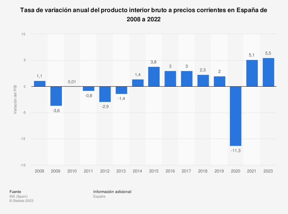 Estadística: Tasa de variación interanual del producto interior bruto a precios corrientes en España de 2008 a 2015 | Statista