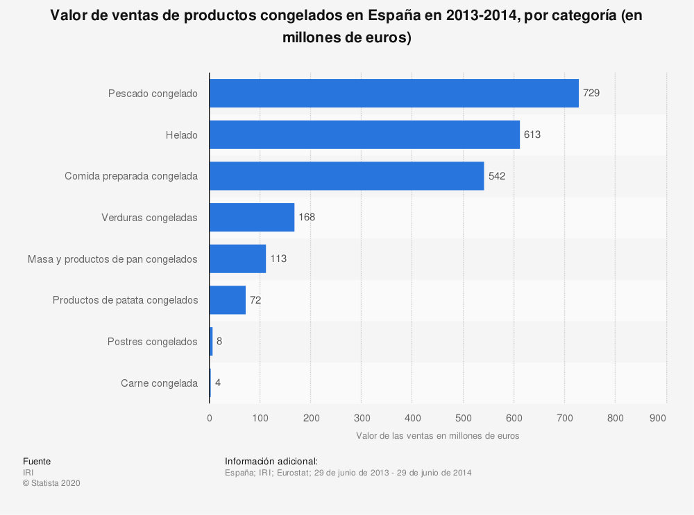 Estadística: Valor de ventas de productos congelados en España en 2013-2014, por categoría (en millones de euros) | Statista