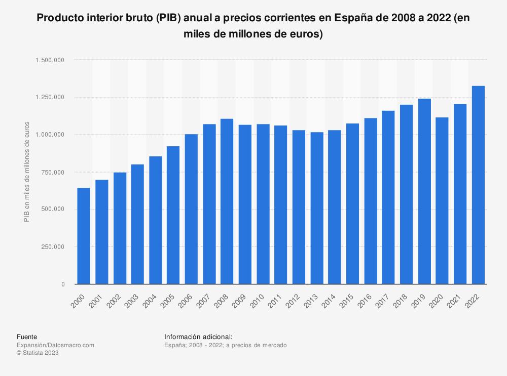 Estadística: Producto interior bruto anual a precios corrientes en España de 2008 a 2019 (en miles de millones de euros) | Statista