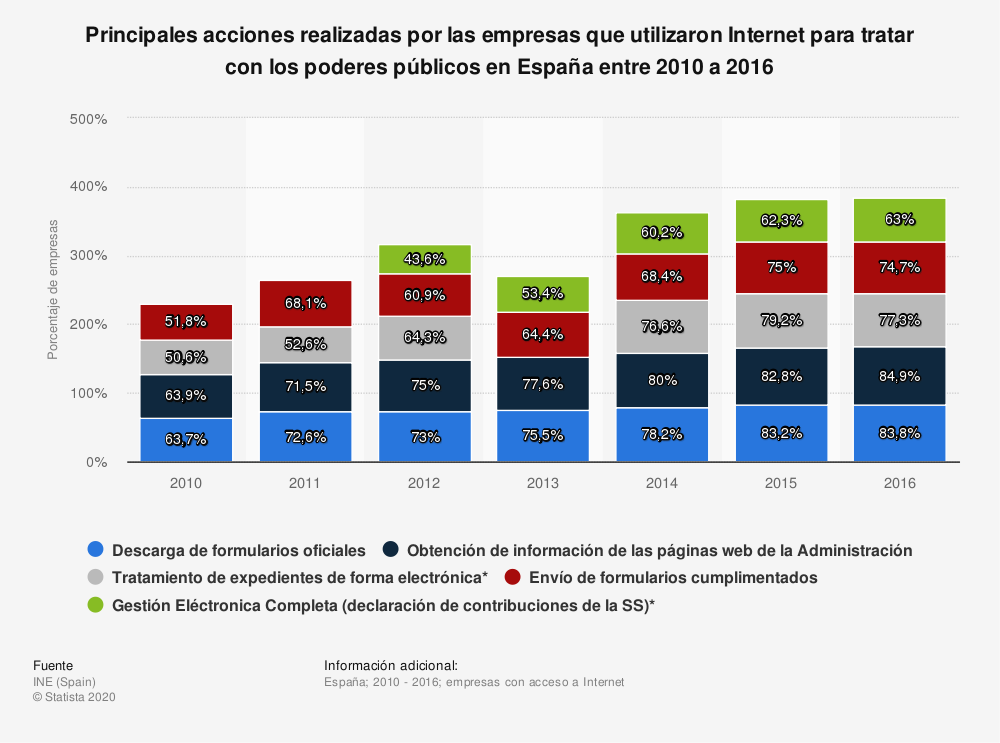 Estadística: Principales acciones realizadas por las empresas que utilizaron Internet para tratar con los poderes públicos en España entre 2010 a 2016 | Statista