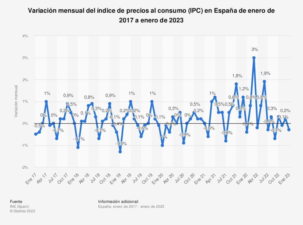 Estadística: Variación mensual del índice de precios al consumo (IPC) en España de enero de 2017 a diciembre de 2018 | Statista