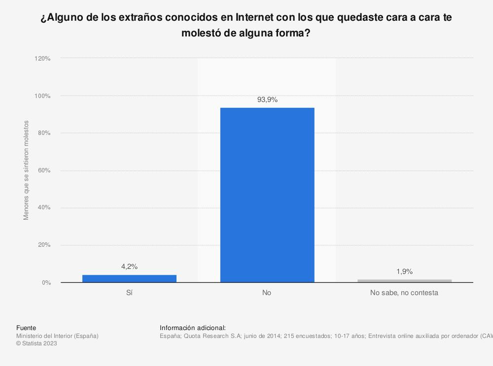 Estadística: ¿Alguno de los extraños conocidos en Internet con los que quedaste cara a cara te molestó de alguna forma? | Statista