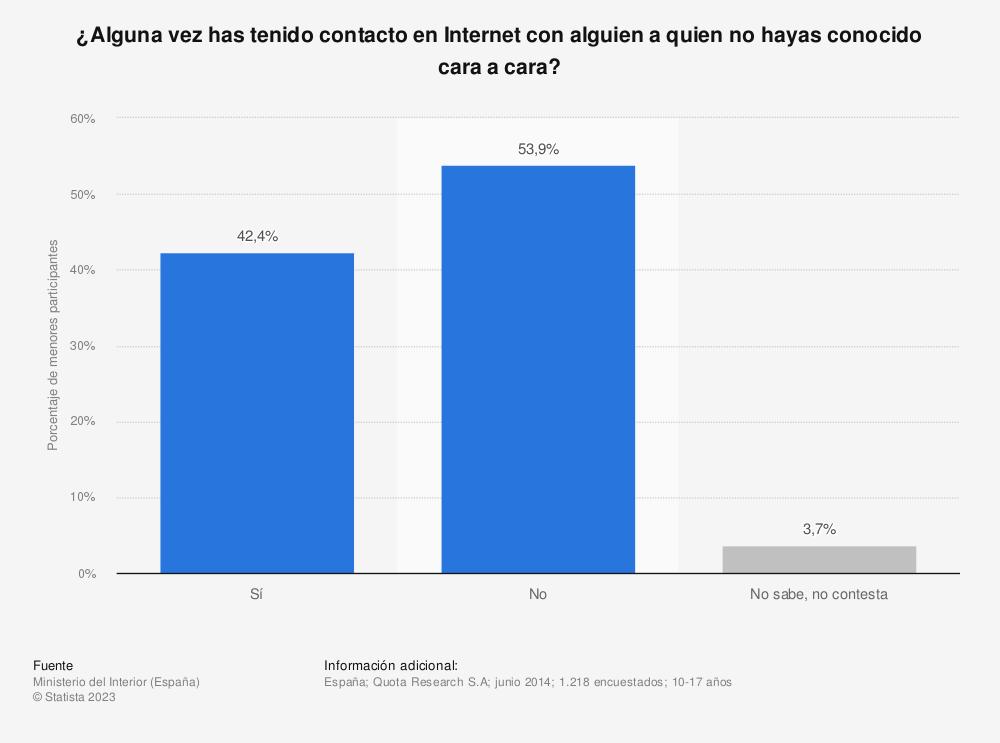 Estadística: ¿Alguna vez has tenido contacto en Internet con alguien a quien no hayas conocido cara a cara? | Statista