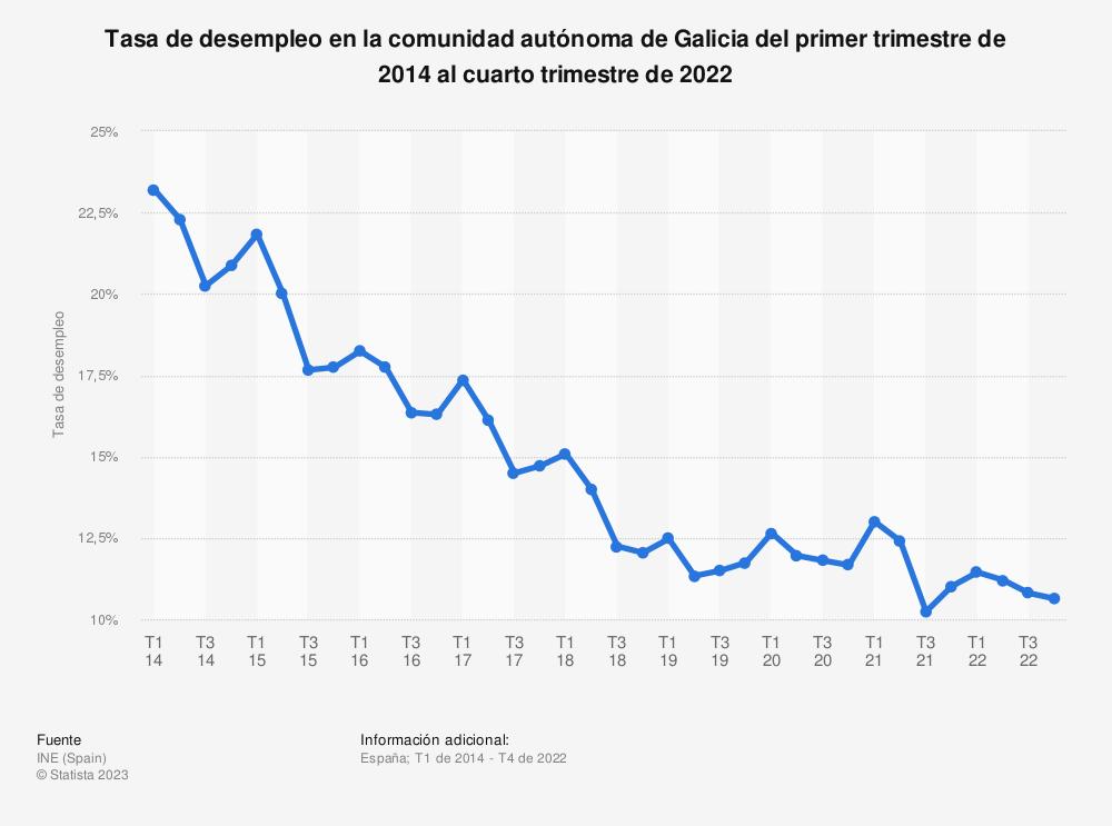 Estadística: Tasa de desempleo en la comunidad autónoma de Galicia del primer trimestre de 2014 al cuarto trimestre de 2020 | Statista