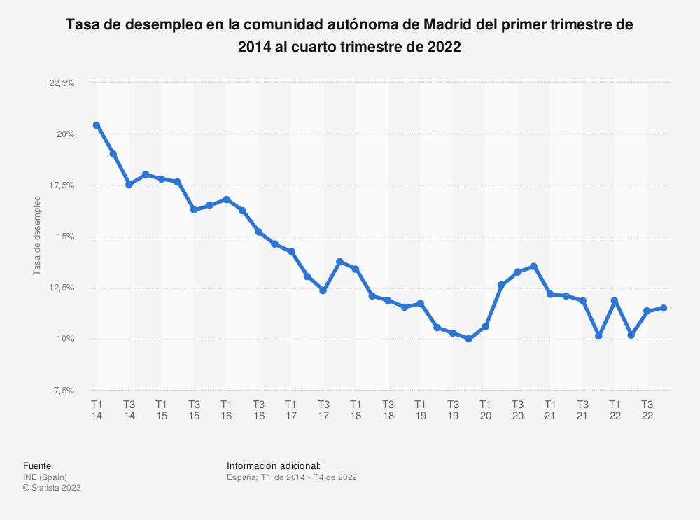 Estadística: Tasa de desempleo en la comunidad autónoma de Madrid del primer trimestre de 2014 al cuarto trimestre de 2019 | Statista