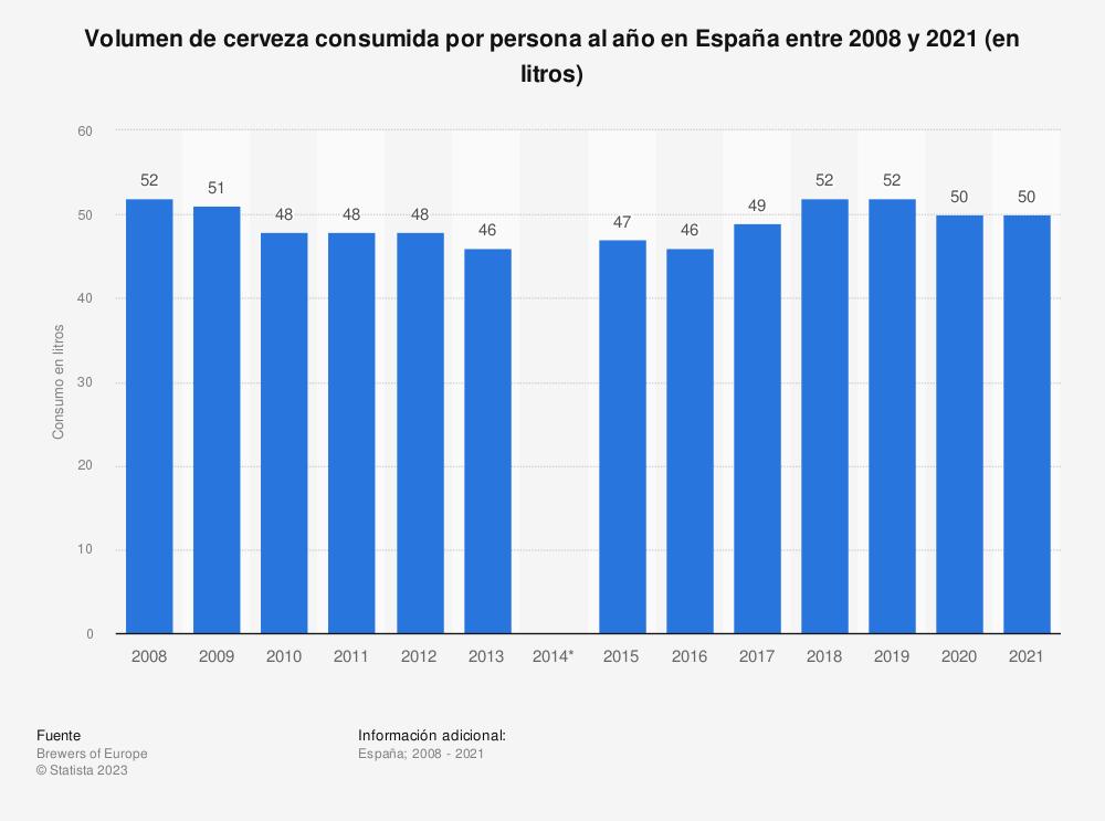 Estadística: Volumen de cerveza consumida por persona al año en España entre 2008 y 2018 (en litros) | Statista