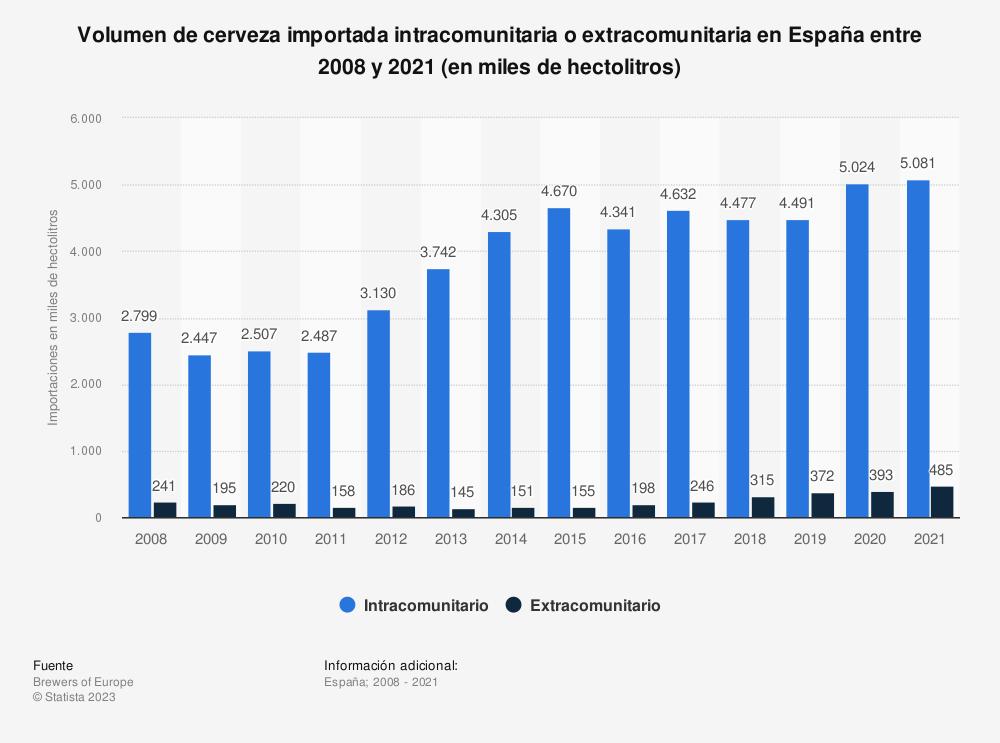 Estadística: Volumen de cerveza importada al año en España entre 2008 y 2016, según si las importaciones fueron intracomunitarias o extracomunitarias (en miles de hectolitros) | Statista