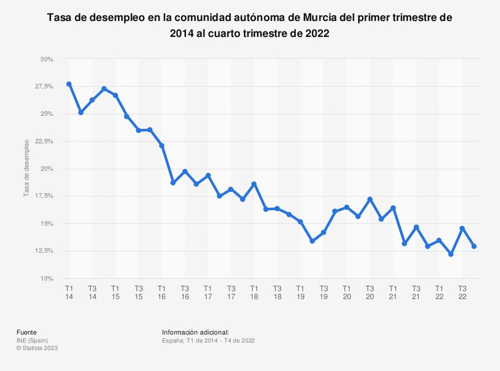 Estadística: Tasa de desempleo en la comunidad autónoma de Murcia del primer trimestre de 2014 al cuarto trimestre de 2019 | Statista
