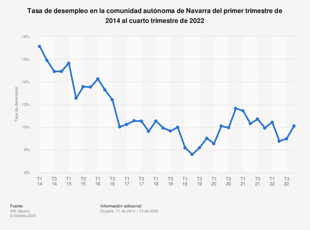 Estadística: Tasa de desempleo en la comunidad autónoma de Navarra del primer trimestre de 2014 al cuarto trimestre de 2019 | Statista
