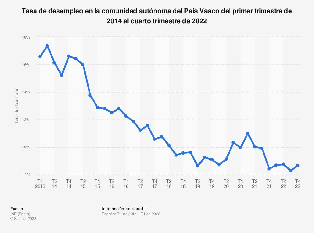 Estadística: Tasa de desempleo en la comunidad autónoma del País Vasco del primer trimestre de 2014 al tercer trimestre de 2020 | Statista