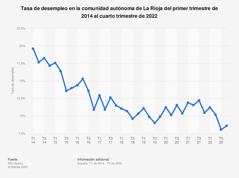 Estadística: Tasa de desempleo en la comunidad autónoma de La Rioja del primer trimestre de 2014 al cuarto trimestre de 2019 | Statista