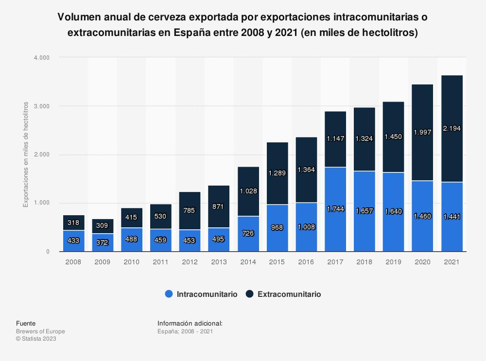 Estadística: Volumen anual de cerveza exportada en España entre 2008 y 2017, desglosado por exportaciones intracomunitarias o extracomunitarias (en miles de hectolitros) | Statista