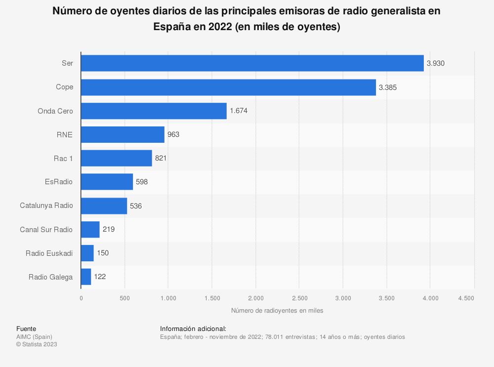 Estadística: Número de oyentes diarios de las principales emisoras de radio generalista en España en 2017 (en miles de oyentes) | Statista