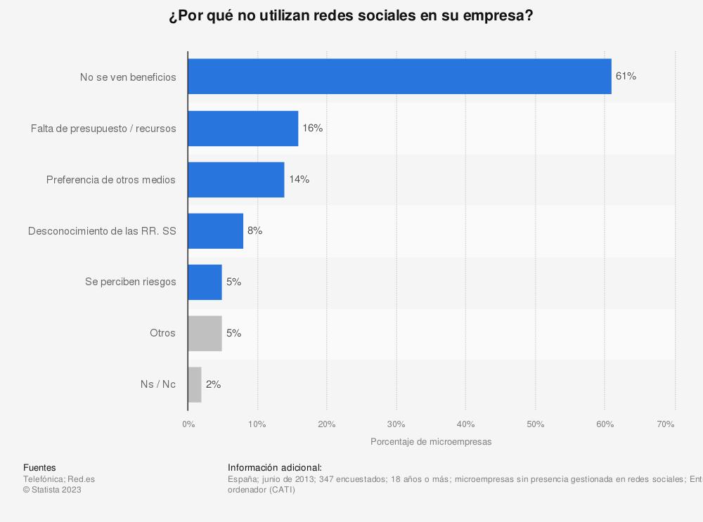 Estadística: ¿Por qué no utilizan redes sociales en su empresa? | Statista