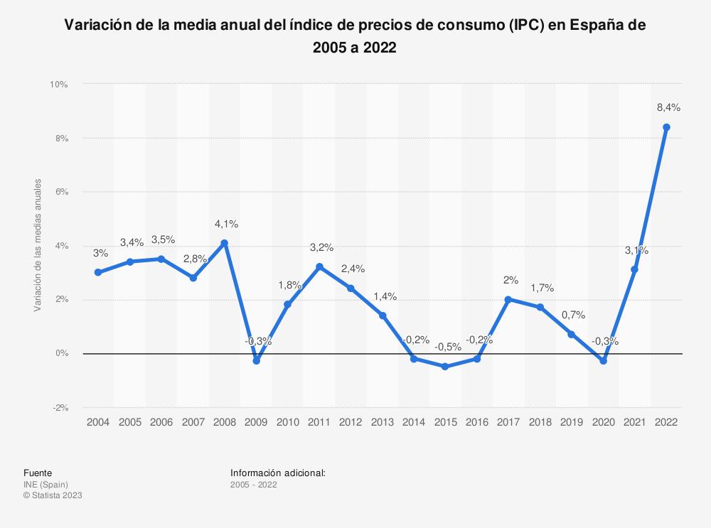 Estadística: Evolución de la variación de la media anual del índice de precios al consumo (IPC) en España de 2005 a 2018 | Statista