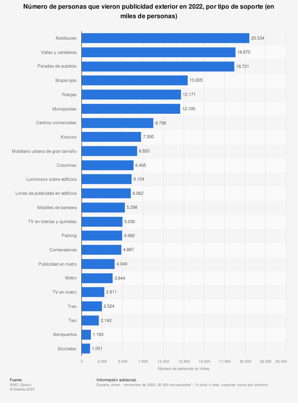Estadística: Número de personas que vieron publicidad exterior en 2020, por tipo de soporte (en miles de personas) | Statista