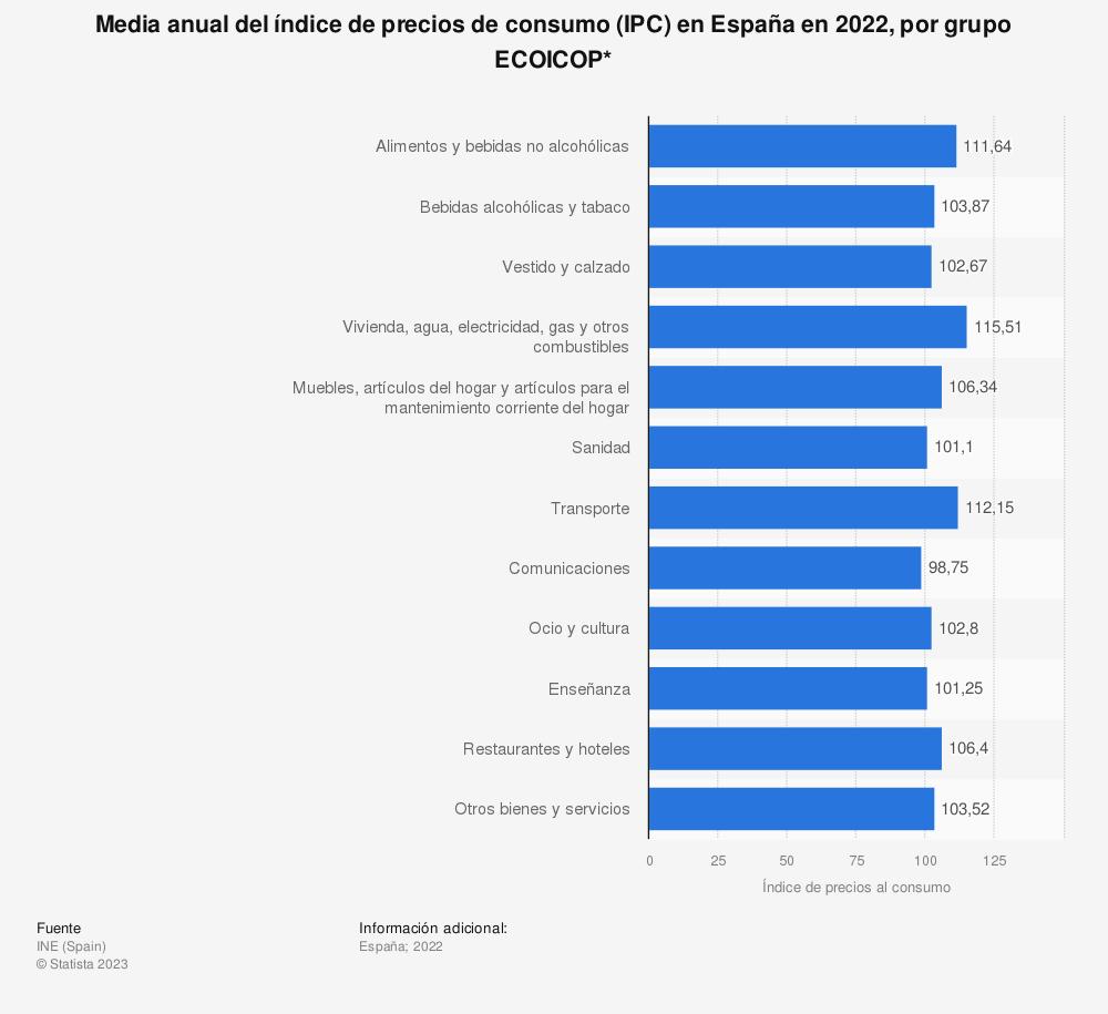 Estadística: Media anual del índice de precios de consumo (IPC) en España en 2018, por grupo COICOP* | Statista