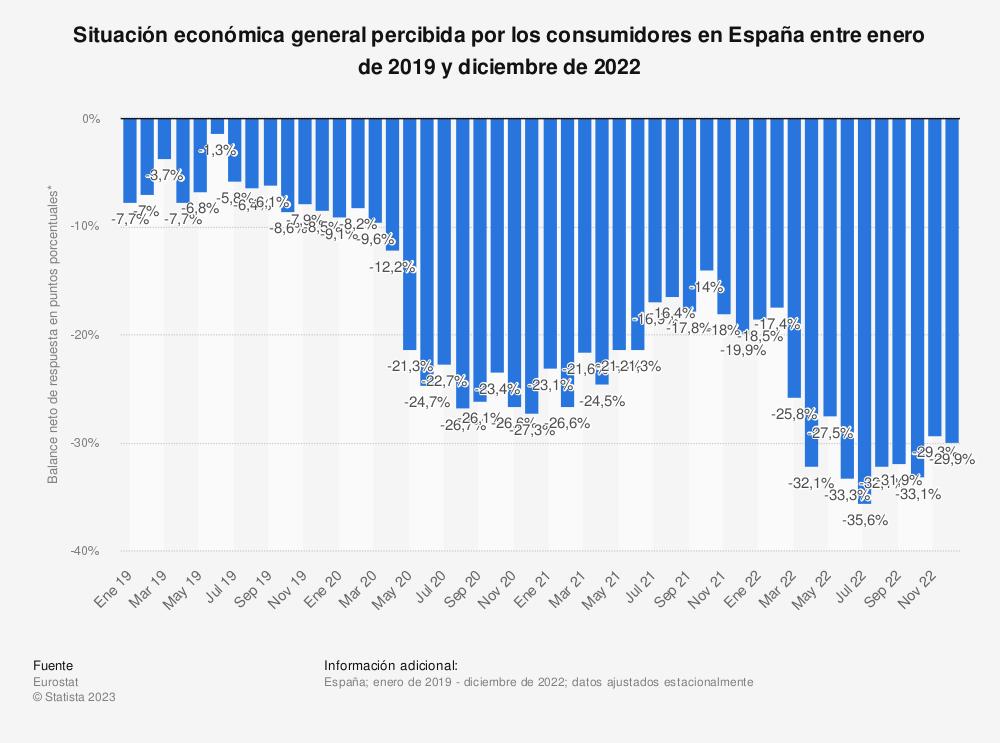 Estadística: Situación económica general percibida por los consumidores en España entre enero y diciembre de 2018 | Statista