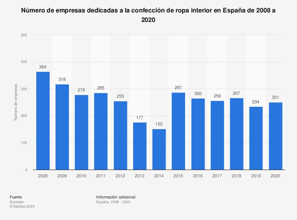Estadística: Número de empresas dedicadas a la confección de ropa interior en España de 2008 a 2016 | Statista