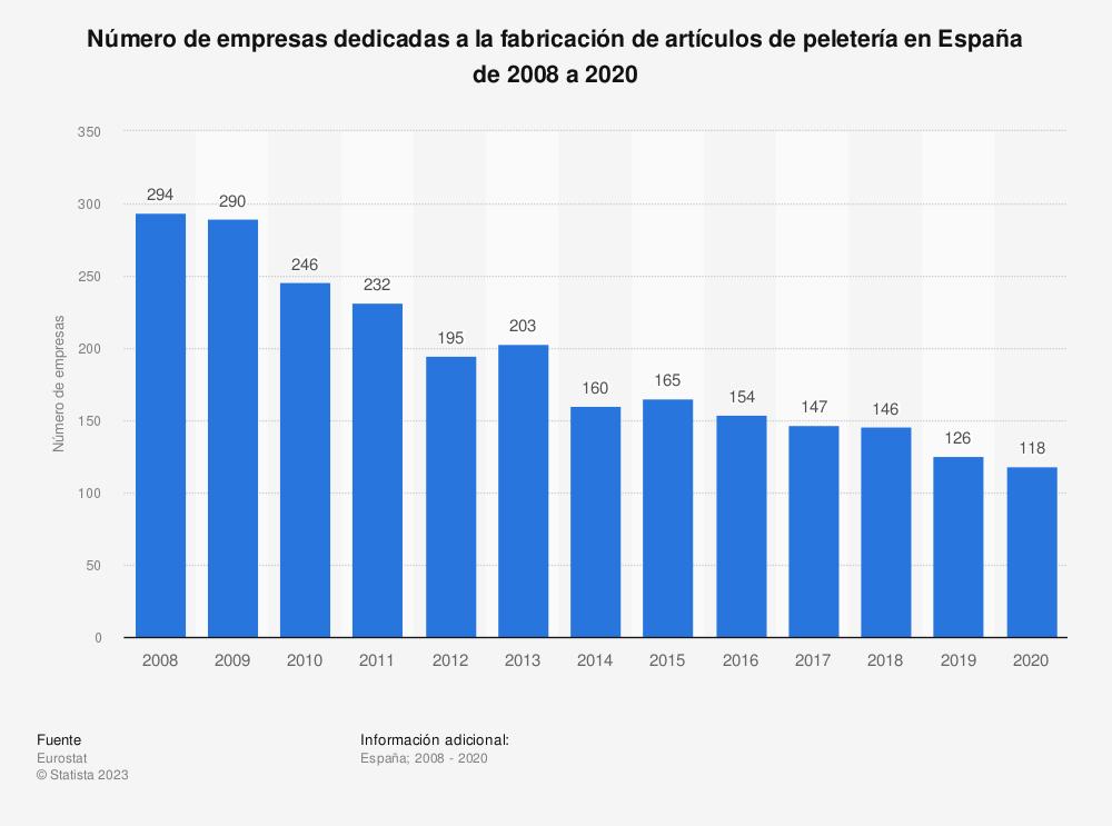 Estadística: Número de empresas dedicadas a la fabricación de artículos de peletería en España de 2008 a 2017 | Statista