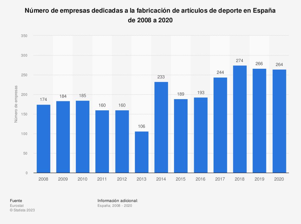 Estadística: Número de empresas dedicadas a la confección de artículos de deporte en España entre 2008 y 2016   Statista