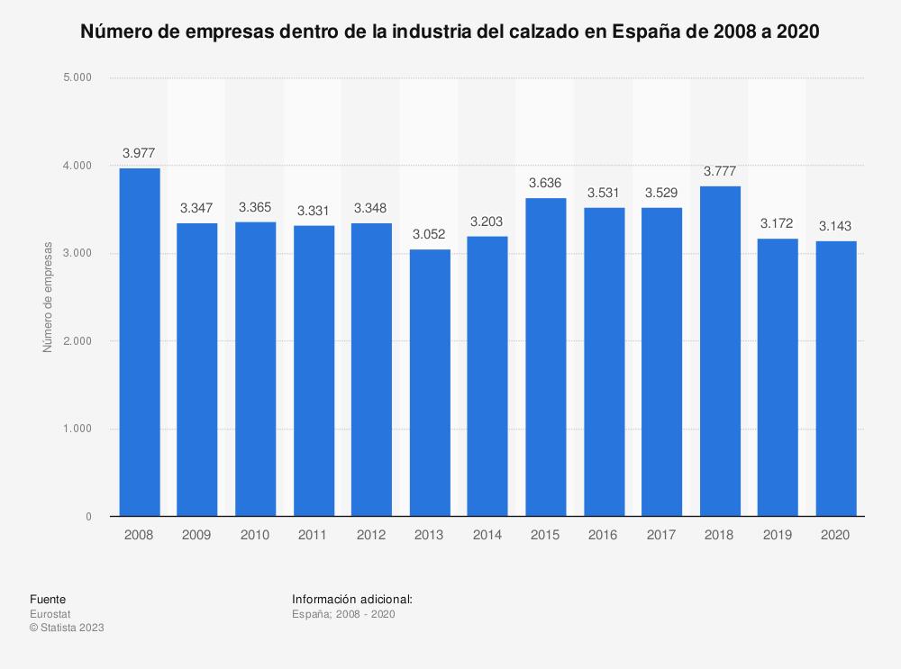 Estadística: Número de empresas dedicadas a la fabricación de calzado en España de 2008 a 2018 | Statista