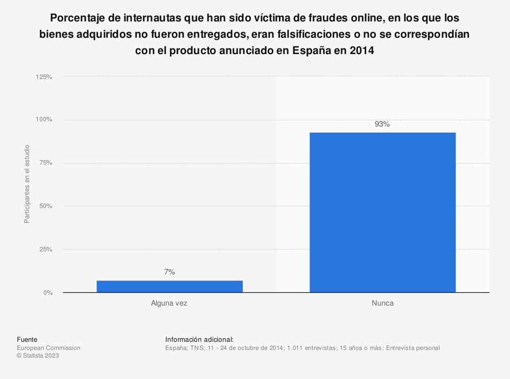 Estadística: Porcentaje de internautas que han sido víctima de fraudes online, en los que los bienes adquiridos no fueron entregados, eran falsificaciones o no se correspondían con el producto anunciado en España en 2014 | Statista