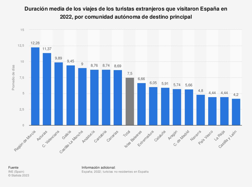 Estadística: Duración media de los viajes de los turistas extranjeros que visitaron España en 2019, por comunidad autónoma de destino principal | Statista