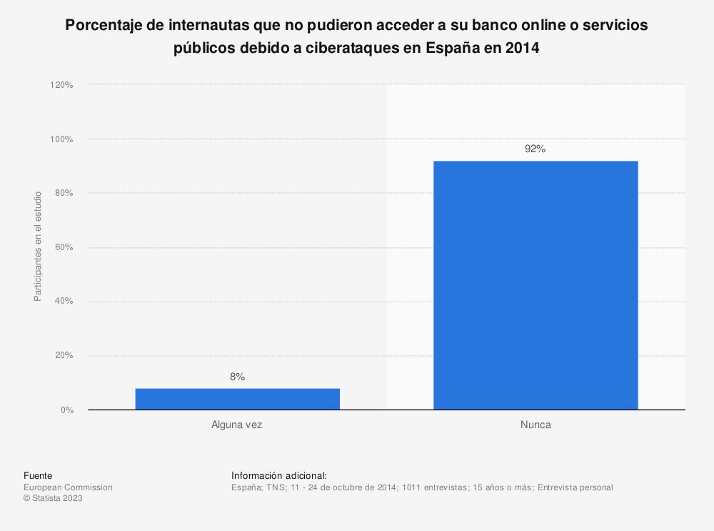 Estadística: Porcentaje de internautas que no pudieron acceder a su banco online o servicios públicos debido a ciberataques en España en 2014 | Statista