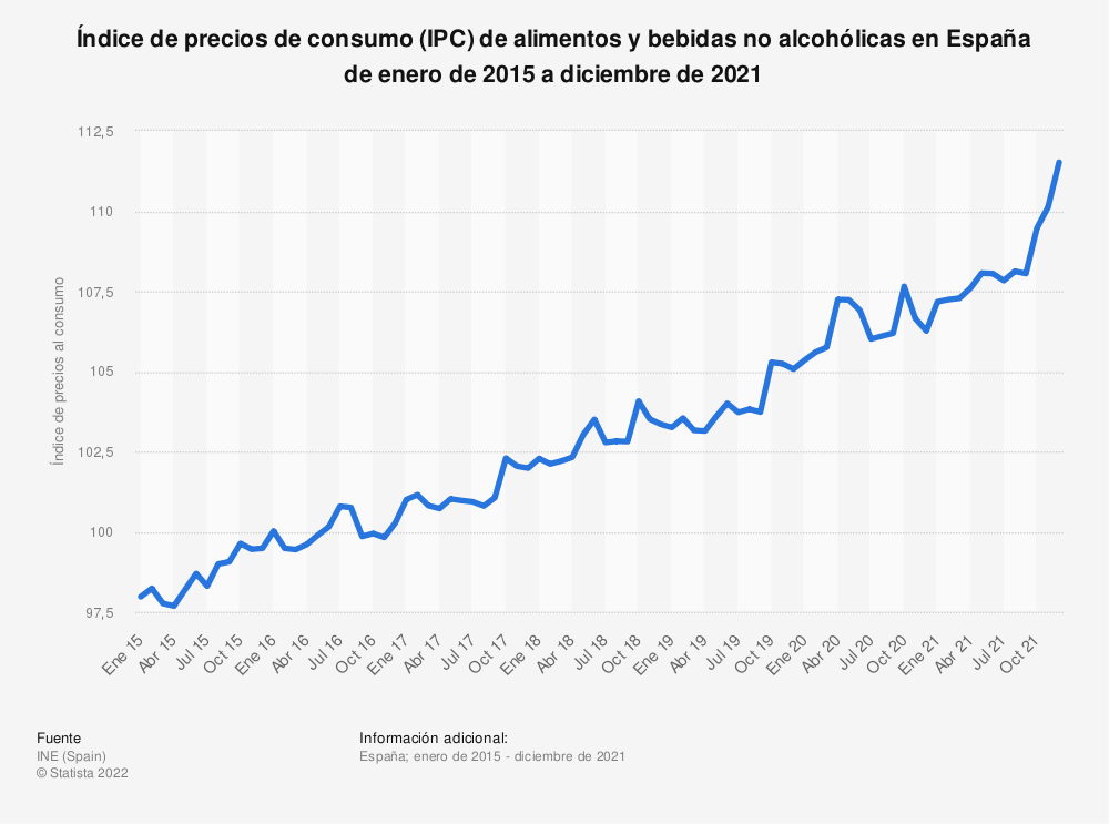 Estadística: Índice de precios al consumo (IPC) de alimentos y bebidas no alcohólicas en España de enero de 2015 a diciembre de 2016 | Statista