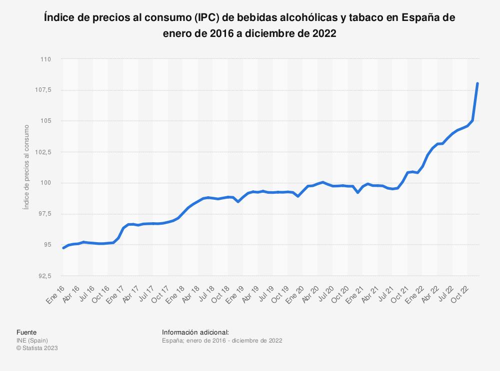 Estadística: Índice de precios al consumo (IPC) de bebidas alcohólicas y tabaco en España de enero de 2015 a marzo de 2019 | Statista