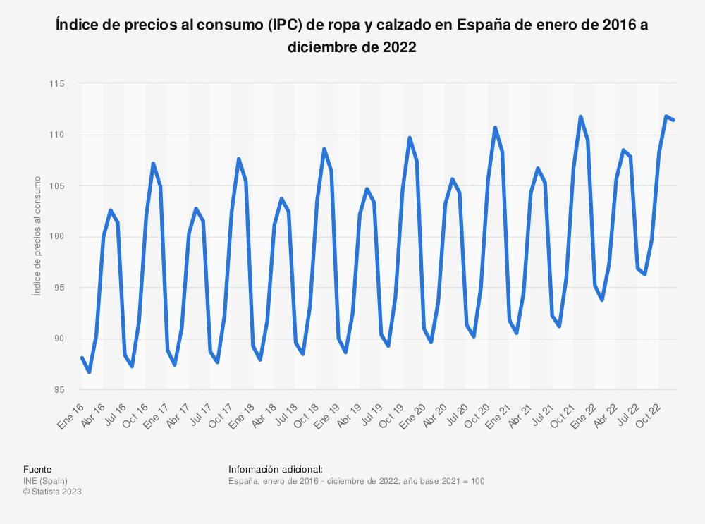 Estadística: Índice de precios al consumo (IPC) de ropa y calzado en España de enero de 2015 a marzo de 2019 | Statista
