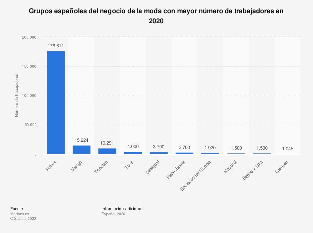 Estadística: Grupos españoles del negocio de la moda con mayor número de trabajadores en 2020 | Statista