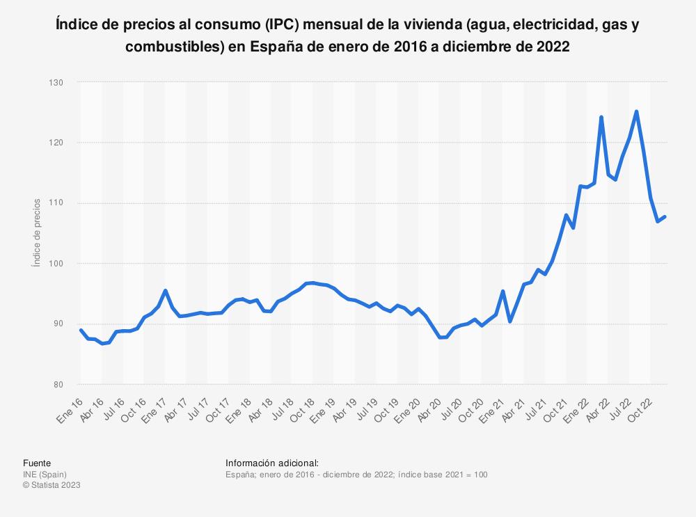 Estadística: Evolución mensual del índice de precios al consumo (IPC) de la vivienda en España de enero de 2015 a marzo de 2019 | Statista