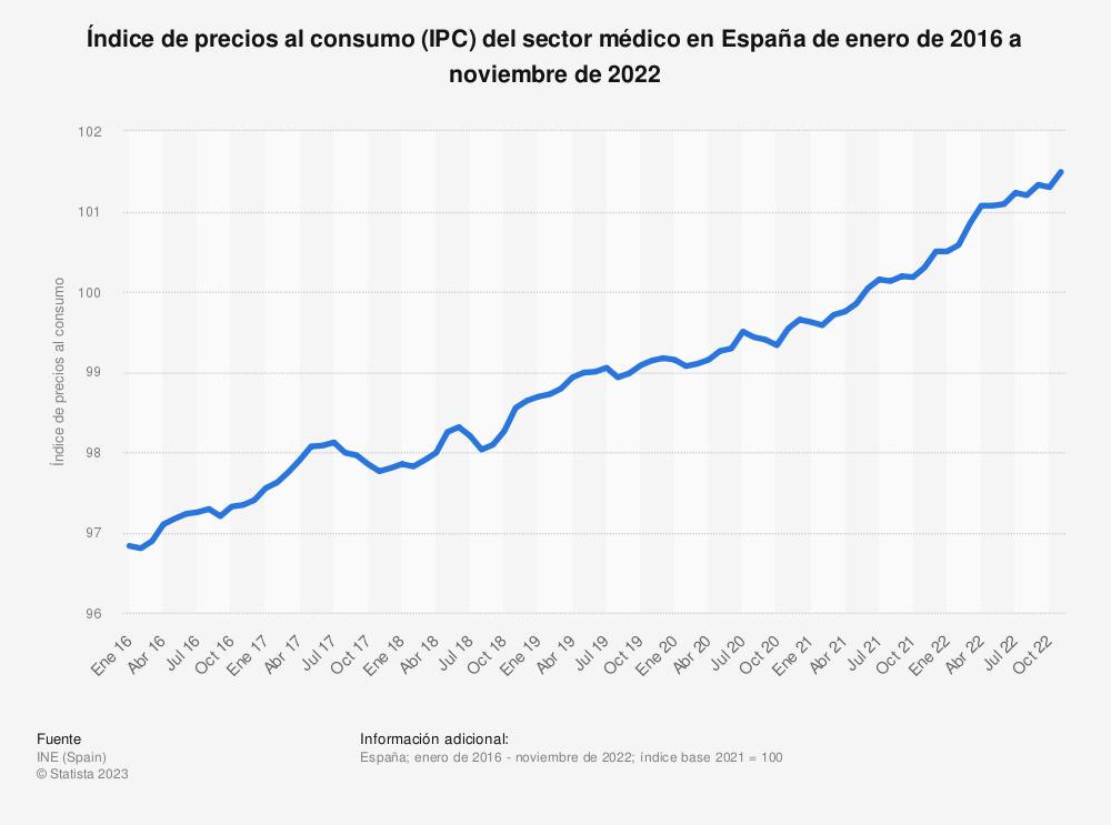 Estadística: Índice de precios al consumo (IPC) del sector médico en España de enero de 2015 a abril de 2020 | Statista