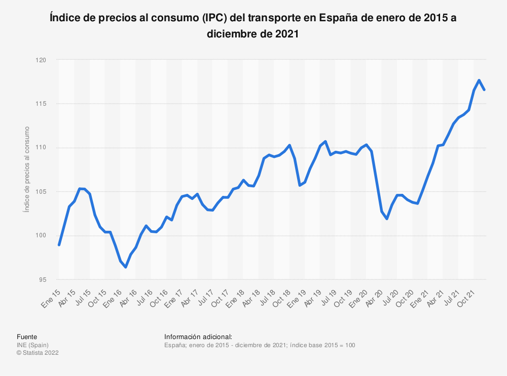 Estadística: Índice de precios al consumo (IPC) del transporte en España de enero de 2015 a abril de 2020 | Statista