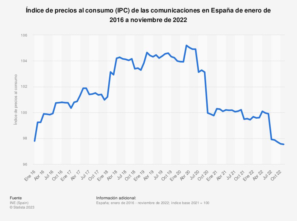Estadística: Índice de precios al consumo (IPC) de las comunicaciones en España de enero de 2015 a marzo de 2019 | Statista