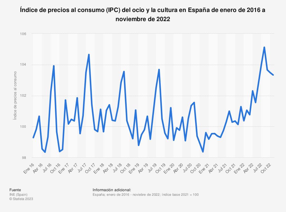Estadística: Índice de precios al consumo (IPC) del ocio y la cultura en España de enero de 2015 a marzo de 2019 | Statista