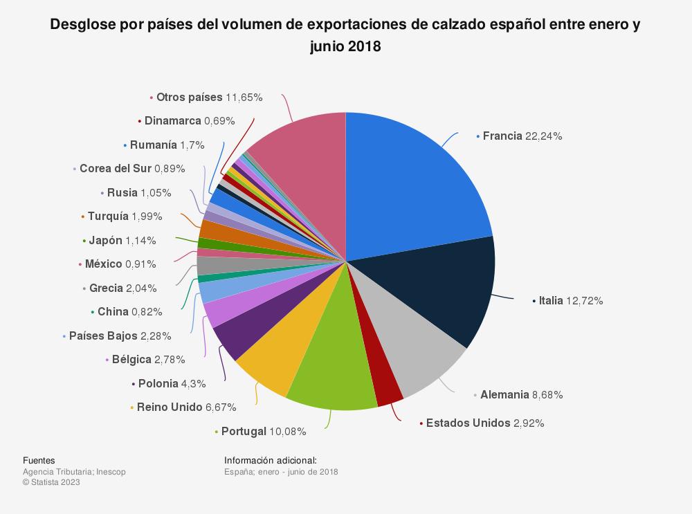 Estadística: Desglose por países del volumen de exportaciones de calzado español entre enero y junio 2018 | Statista